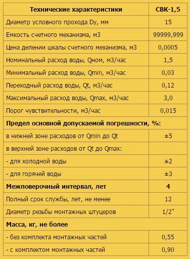 Характеристики счетчика СВК